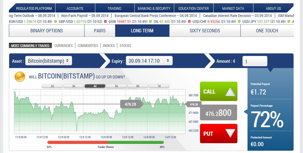 S binary options trading best brokerage