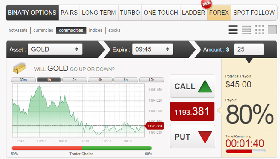 gold binary options trading platforms