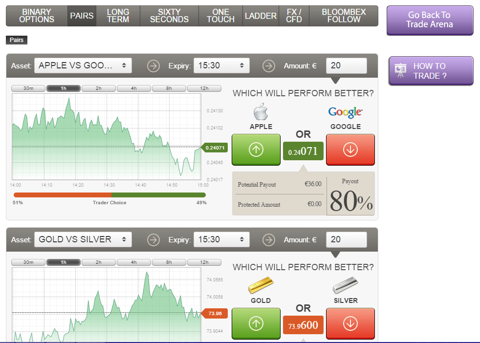 bloombex options interesting binary brokers options