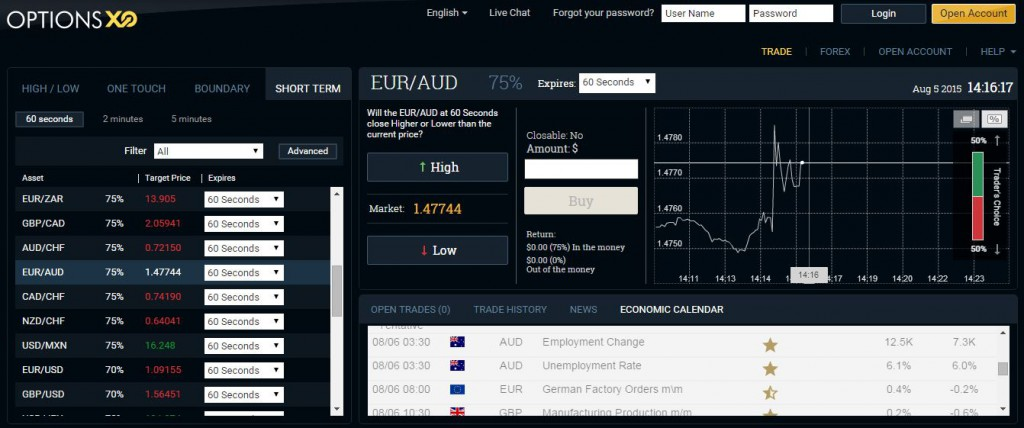 Binary options brands review