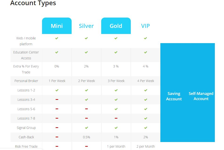 Binary options account types