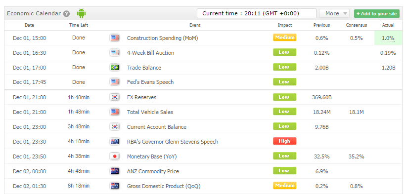 binary options economic calendar strategy