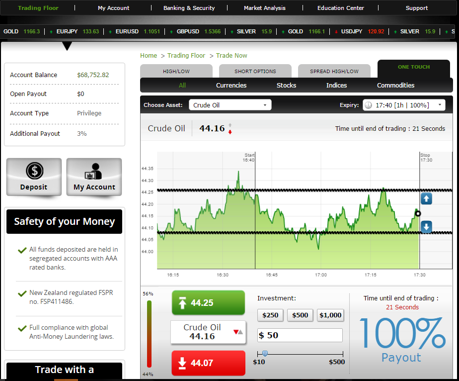 Binary option websites