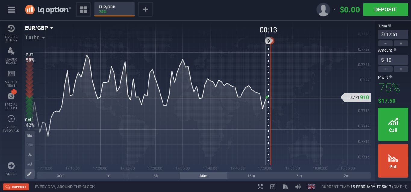 IQ Option Trading Platform 4.0 Turbo