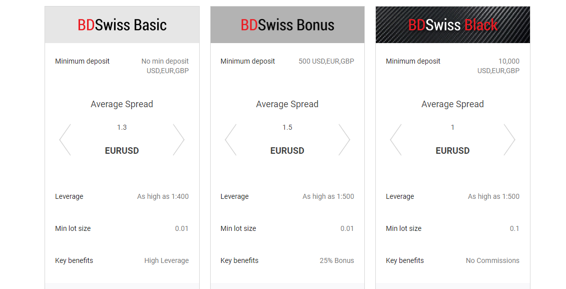BDSwiss Account Types