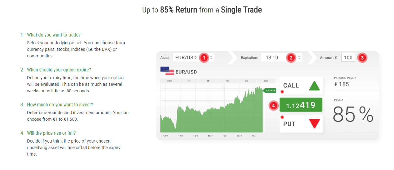 BDSwiss Binary Options Platform
