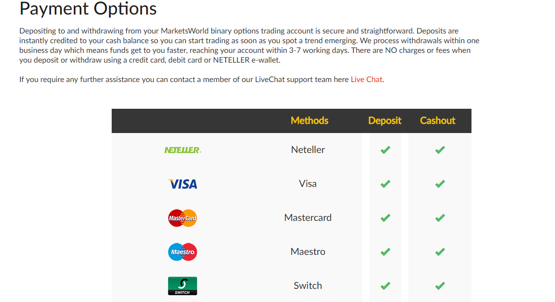 MarketsWorld Payment Methods