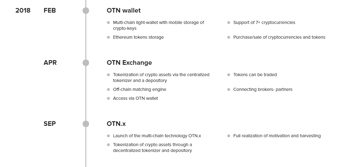 IQ Option OTN Roadmap