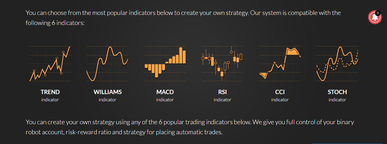 Binary Robot 365 Indicators