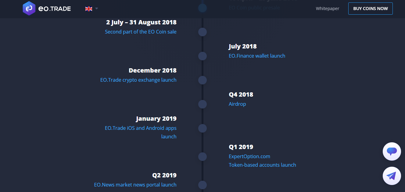EO Trade ICO Roadmap