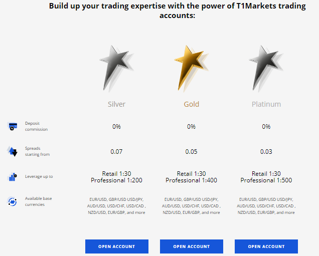 T1 Markets account types